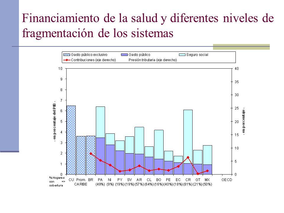 Presión tributaria y coeficiente de Gini por regiones