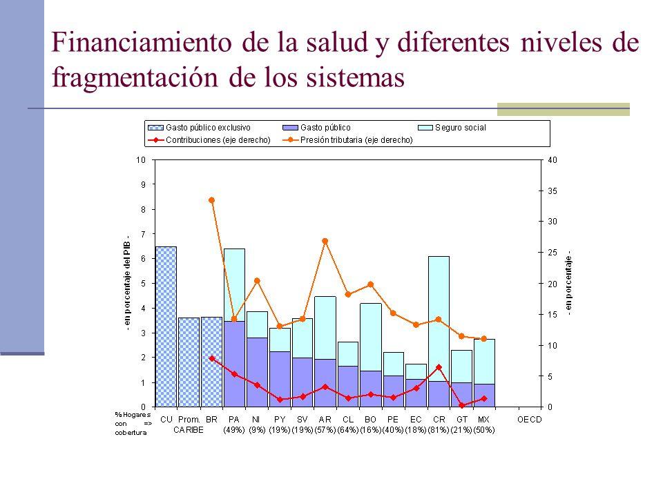 Tasa de evasión promedio en México, 1998- 2004 (en % respecto a recaudación potencial)