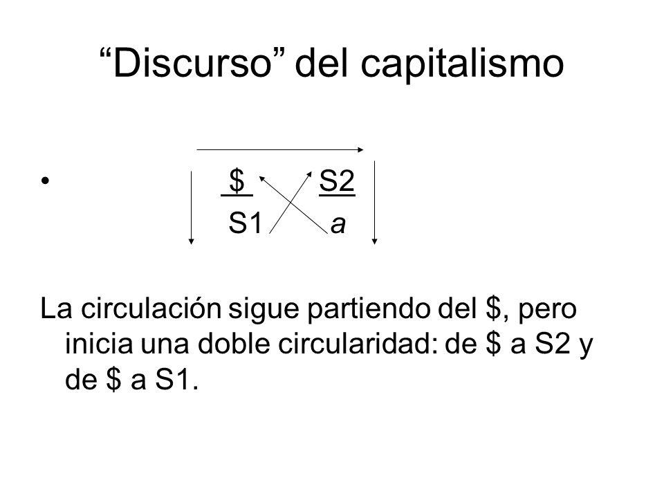 Discurso del capitalismo $ S2 S1 a La circulación sigue partiendo del $, pero inicia una doble circularidad: de $ a S2 y de $ a S1.