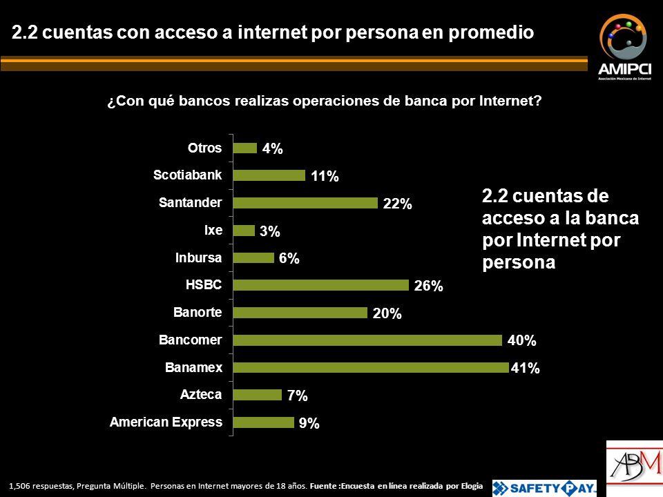 ¿Con qué bancos realizas operaciones de banca por Internet.