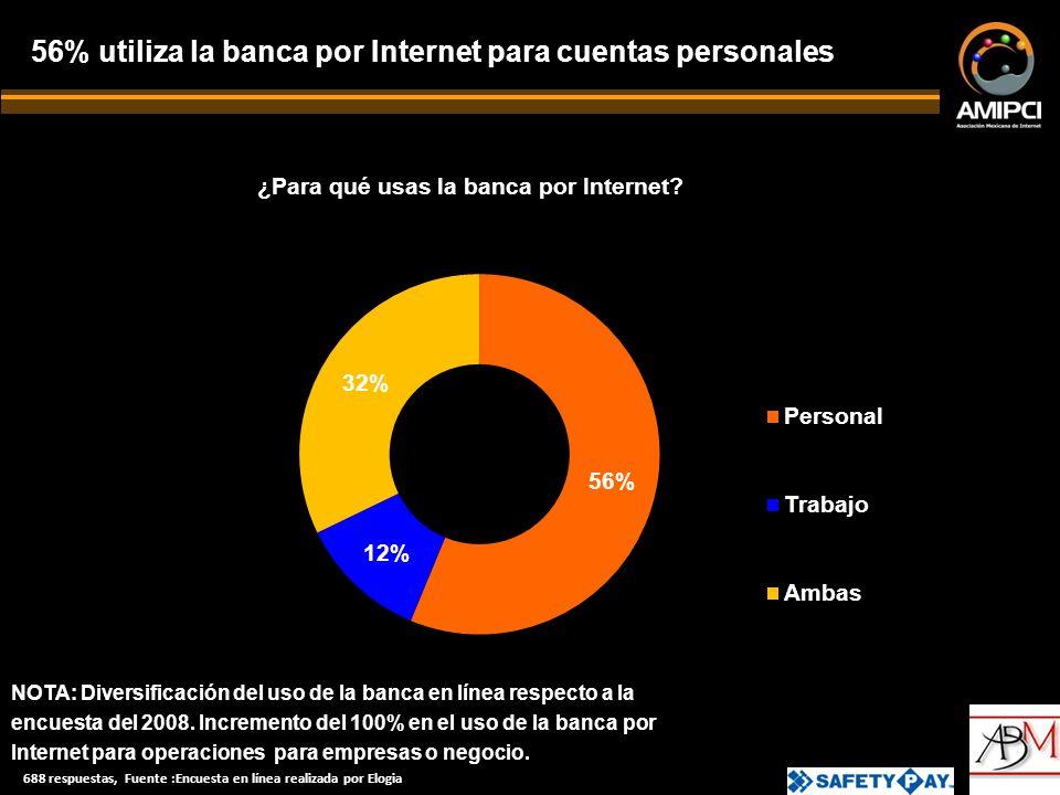 56% utiliza la banca por Internet para cuentas personales ¿Para qué usas la banca por Internet.