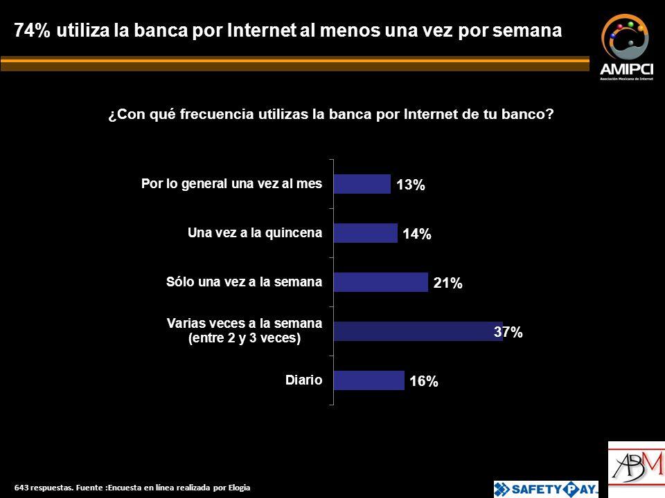 ¿Con qué frecuencia utilizas la banca por Internet de tu banco.