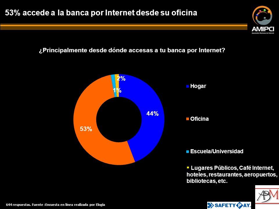 ¿Principalmente desde dónde accesas a tu banca por Internet.
