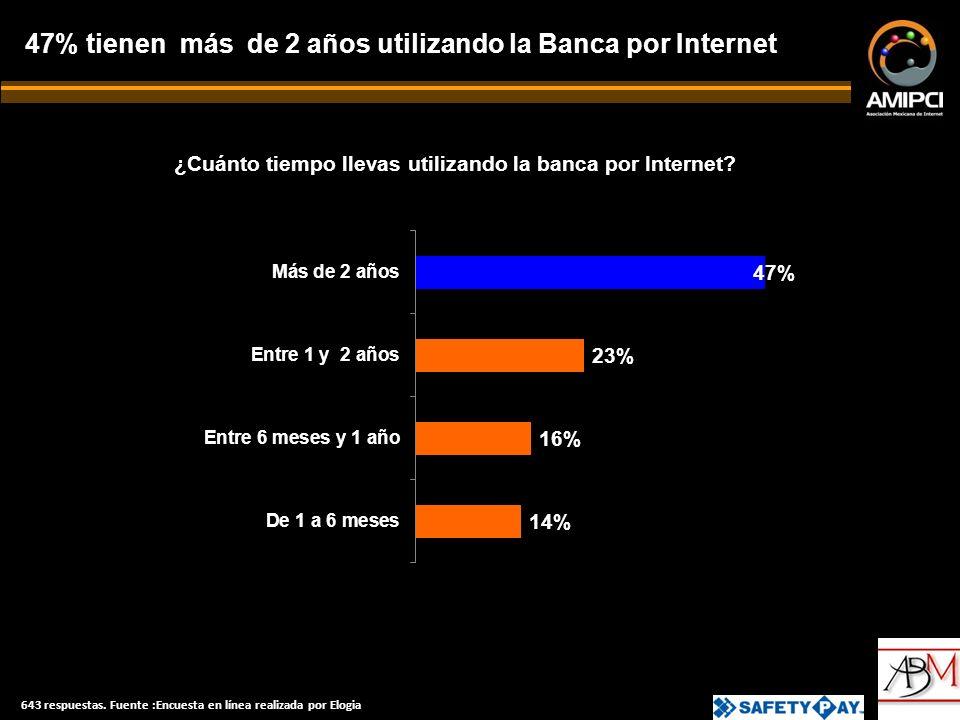 ¿Cuánto tiempo llevas utilizando la banca por Internet.