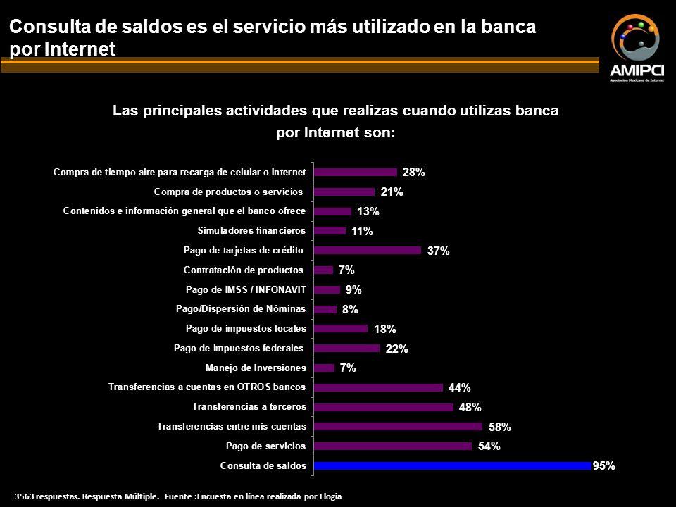Las principales actividades que realizas cuando utilizas banca por Internet son: Consulta de saldos es el servicio más utilizado en la banca por Internet 3563 respuestas.