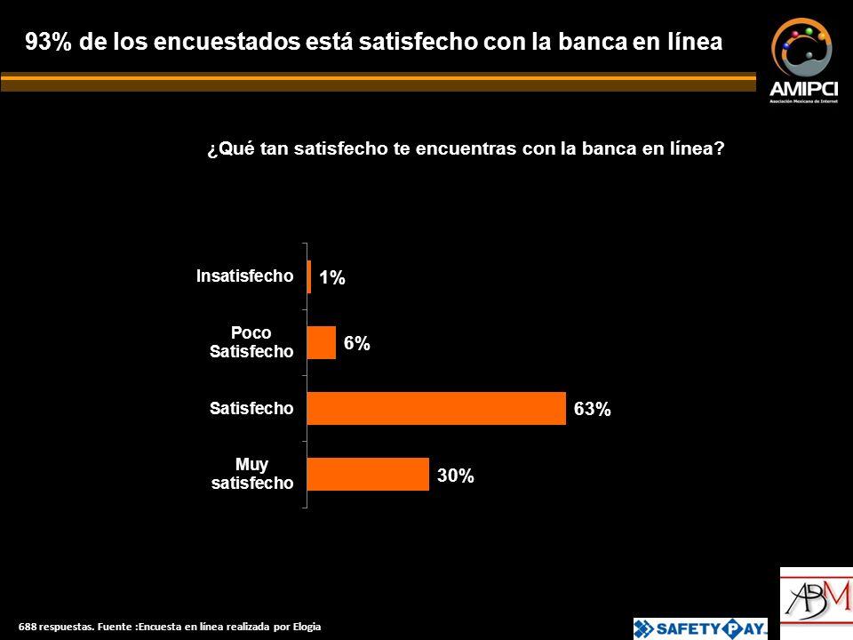 93% de los encuestados está satisfecho con la banca en línea ¿Qué tan satisfecho te encuentras con la banca en línea.