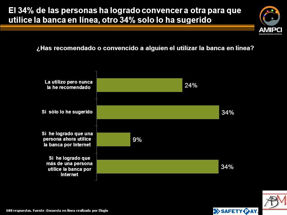 El 34% de las personas ha logrado convencer a otra para que utilice la banca en línea, otro 34% solo lo ha sugerido ¿Has recomendado o convencido a alguien el utilizar la banca en línea.