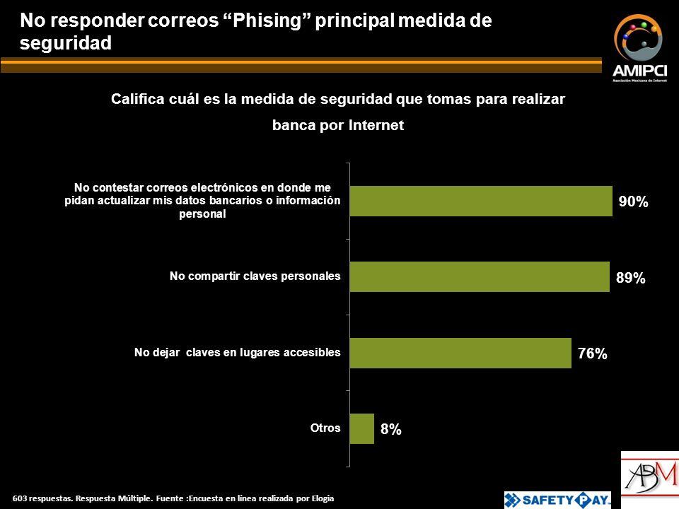 Califica cuál es la medida de seguridad que tomas para realizar banca por Internet No responder correos Phising principal medida de seguridad 603 respuestas.