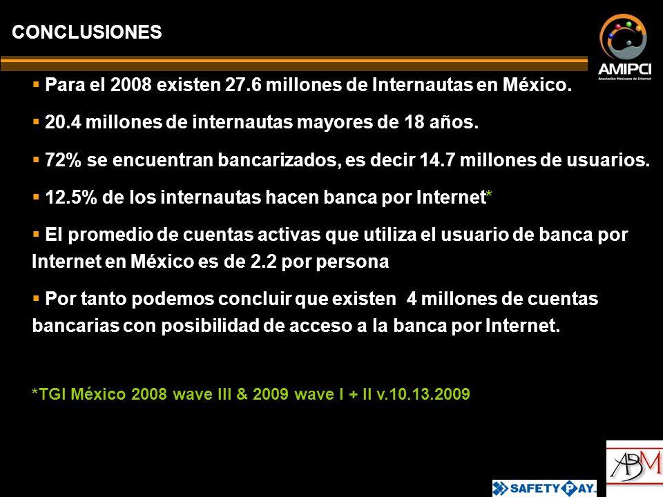 Para el 2008 existen 27.6 millones de Internautas en México.