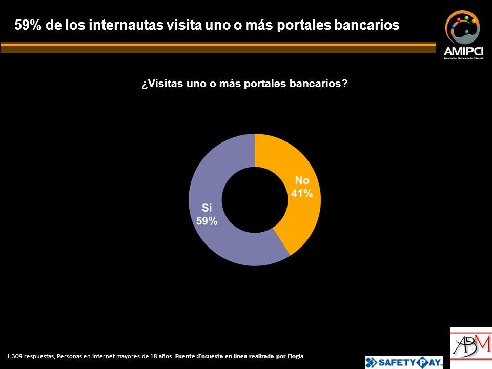 ¿Visitas uno o más portales bancarios.