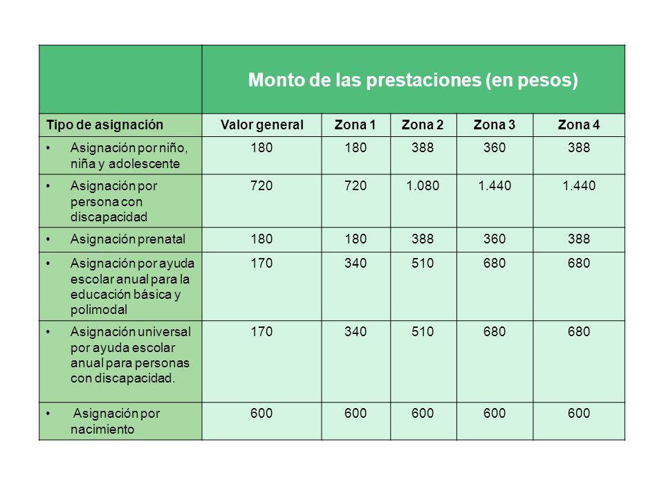 Monto de las prestaciones (en pesos) Tipo de asignaciónValor generalZona 1Zona 2Zona 3Zona 4 Asignación por niño, niña y adolescente 180 388360388 Asi