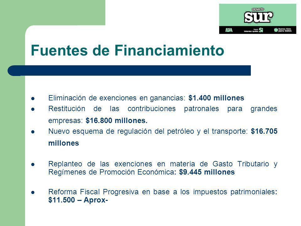 Fuentes de Financiamiento Eliminación de exenciones en ganancias: $1.400 millones Restitución de las contribuciones patronales para grandes empresas: