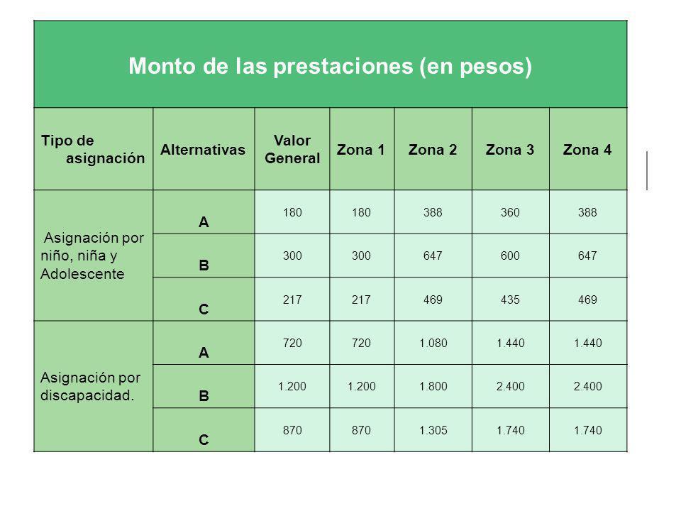 Monto de las prestaciones (en pesos) Tipo de asignación Alternativas Valor General Zona 1Zona 2Zona 3Zona 4 Asignación por niño, niña y Adolescente A