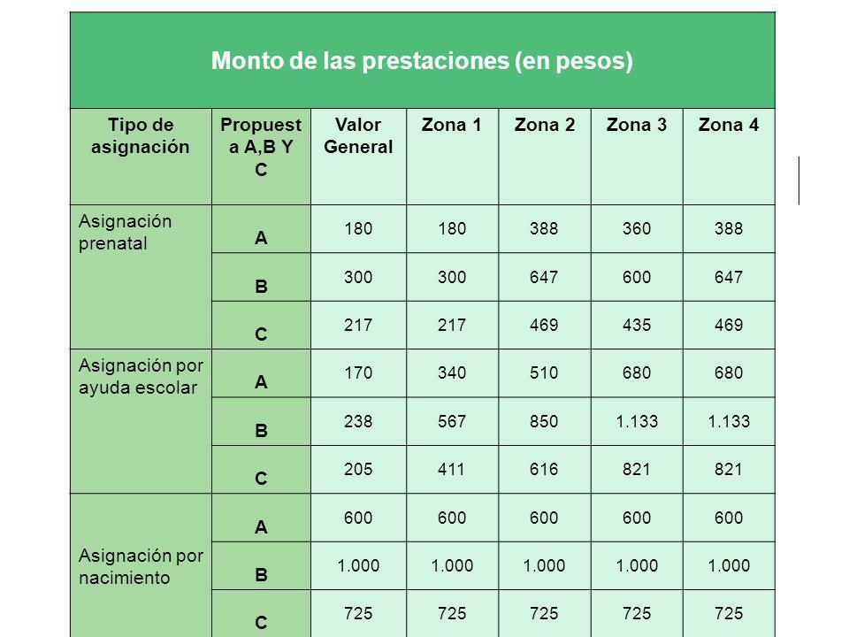 Monto de las prestaciones (en pesos) Tipo de asignación Propuest a A,B Y C Valor General Zona 1Zona 2Zona 3Zona 4 Asignación prenatal A 180 388360388