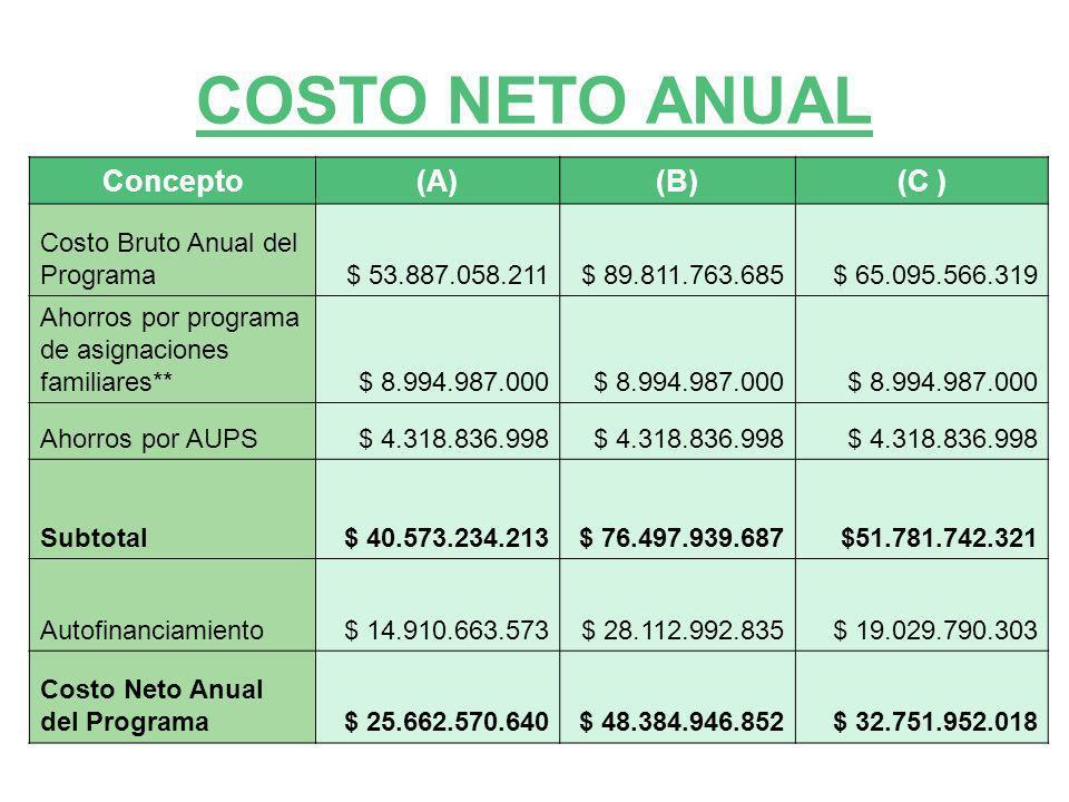COSTO NETO ANUAL Concepto(A)(B)(C ) Costo Bruto Anual del Programa$ 53.887.058.211$ 89.811.763.685$ 65.095.566.319 Ahorros por programa de asignacione
