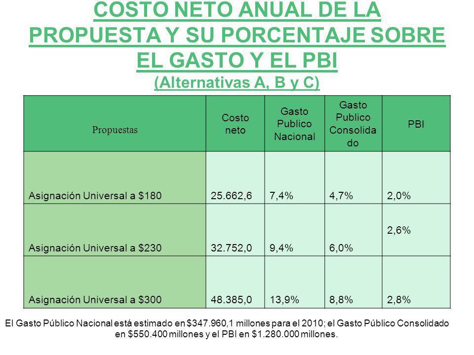 COSTO NETO ANUAL DE LA PROPUESTA Y SU PORCENTAJE SOBRE EL GASTO Y EL PBI (Alternativas A, B y C) Propuestas Costo neto Gasto Publico Nacional Gasto Pu