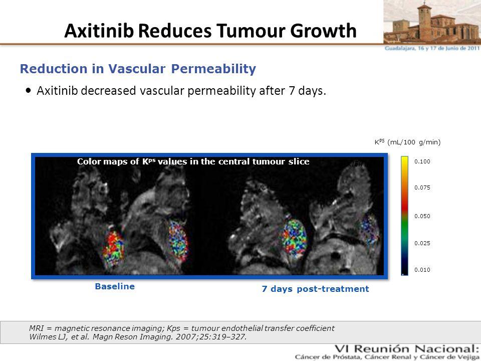 Axitinib Reduces Tumour Growth Axitinib decreased vascular permeability after 7 days. Reduction in Vascular Permeability MRI = magnetic resonance imag