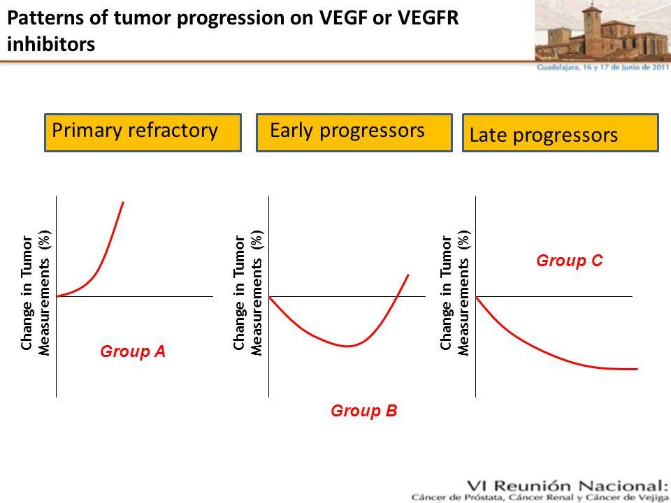 Patterns of tumor progression on VEGF or VEGFR inhibitors Change in Tumor Measurements (%) Primary refractoryEarly progressors Late progressors Group