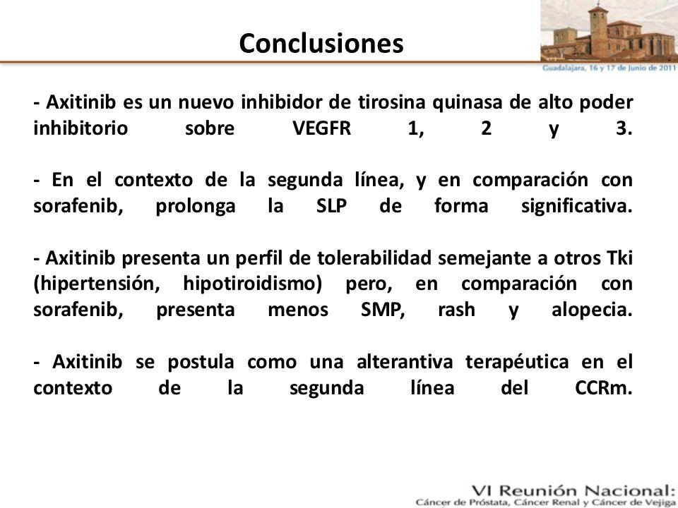 Conclusiones - Axitinib es un nuevo inhibidor de tirosina quinasa de alto poder inhibitorio sobre VEGFR 1, 2 y 3. - En el contexto de la segunda línea