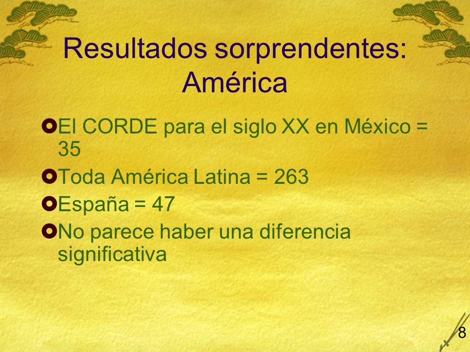 Resultados sorprendentes: América El CORDE para el siglo XX en México = 35 Toda América Latina = 263 España = 47 No parece haber una diferencia signif