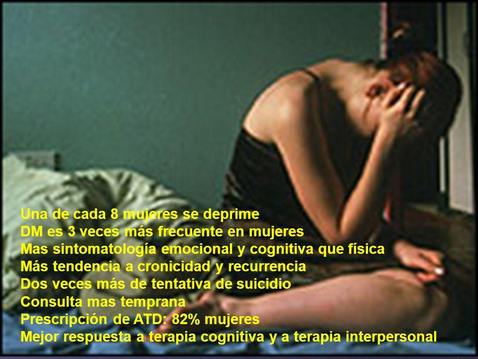 Una de cada 8 mujeres se deprime DM es 3 veces más frecuente en mujeres Mas sintomatología emocional y cognitiva que física Más tendencia a cronicidad