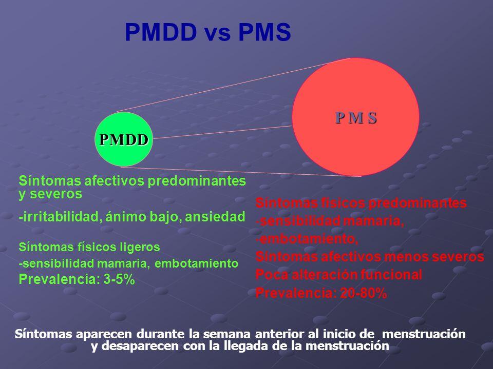 P M S PMDD Síntomas afectivos predominantes y severos -irritabilidad, ánimo bajo, ansiedad Síntomas físicos ligeros -sensibilidad mamaria, embotamient