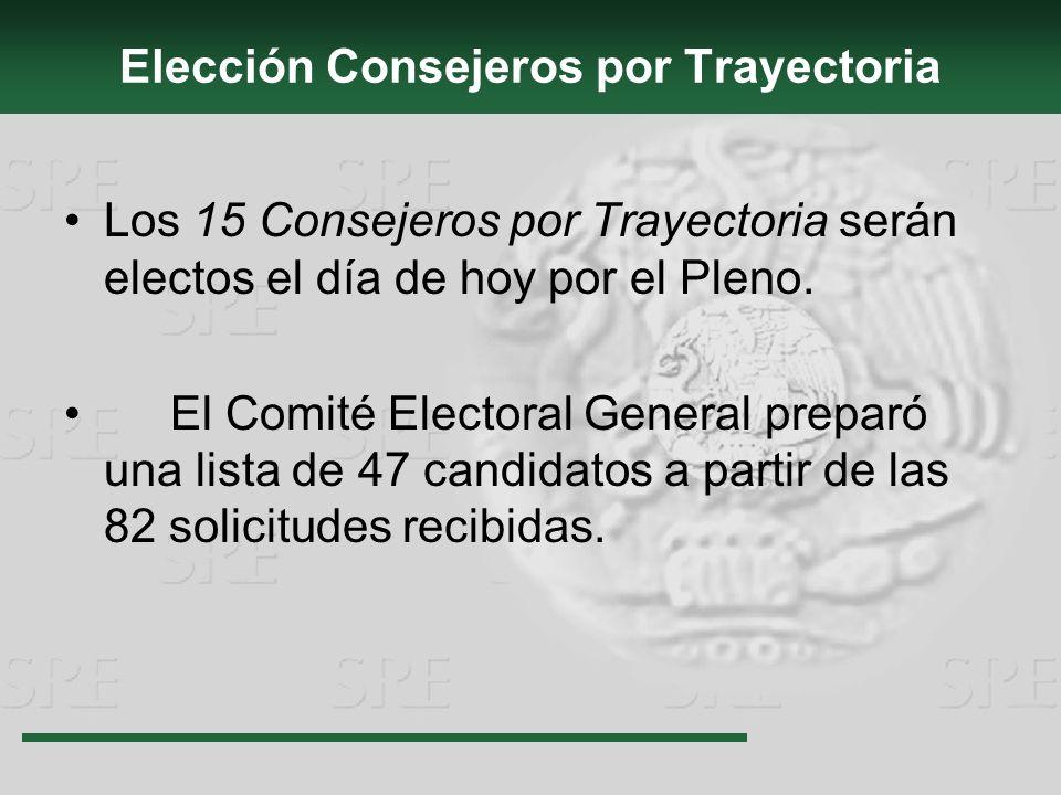 Elección Consejeros por Trayectoria Los 15 Consejeros por Trayectoria serán electos el día de hoy por el Pleno. El Comité Electoral General preparó un