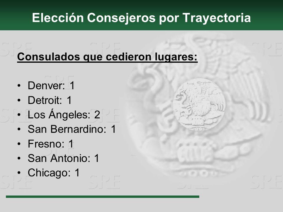 Elección Consejeros por Trayectoria Consulados que cedieron lugares: Denver: 1 Detroit: 1 Los Ángeles: 2 San Bernardino: 1 Fresno: 1 San Antonio: 1 Chicago: 1