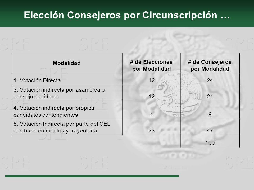 Elección Consejeros por Circunscripción … Modalidad # de Elecciones por Modalidad # de Consejeros por Modalidad 1. Votación Directa1224 3. Votación in