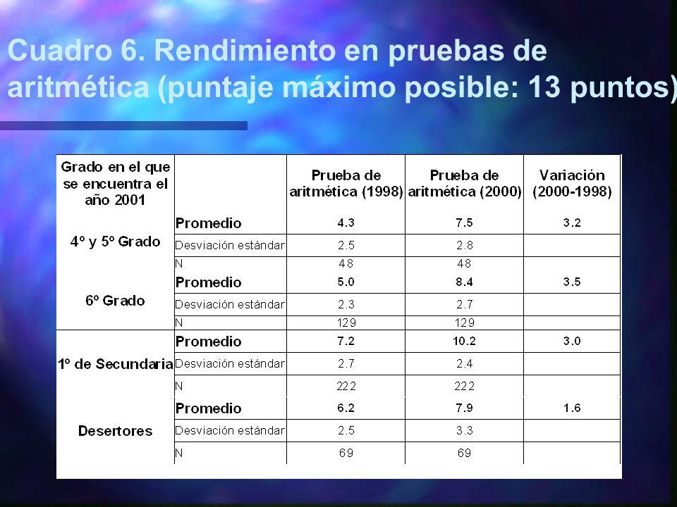 Cuadro 6. Rendimiento en pruebas de aritmética (puntaje máximo posible: 13 puntos)