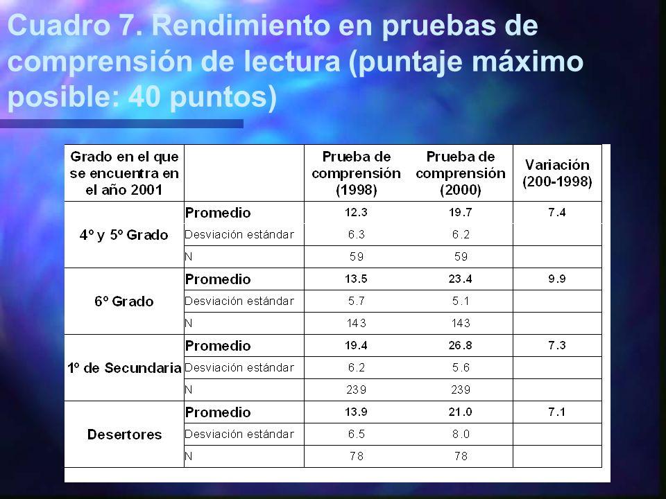 Cuadro 7. Rendimiento en pruebas de comprensión de lectura (puntaje máximo posible: 40 puntos)