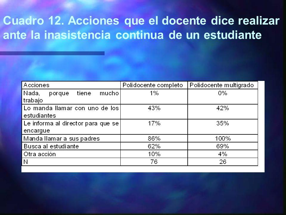 Cuadro 12. Acciones que el docente dice realizar ante la inasistencia continua de un estudiante
