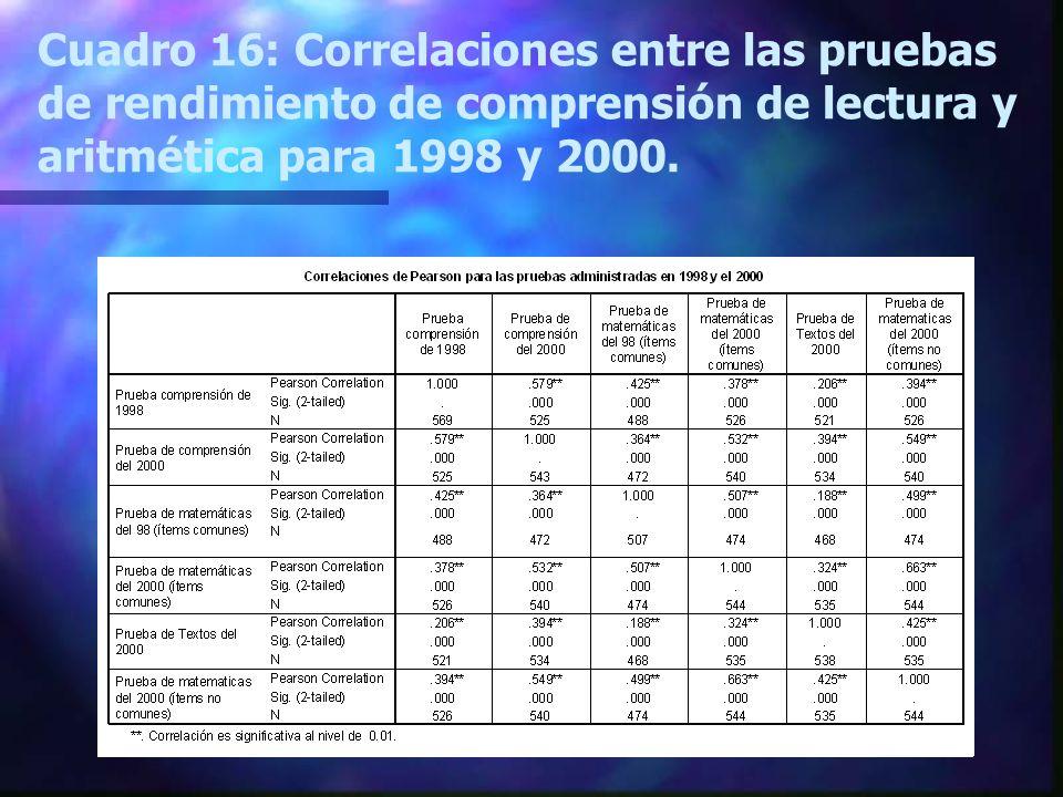 Cuadro 16: Correlaciones entre las pruebas de rendimiento de comprensión de lectura y aritmética para 1998 y 2000.