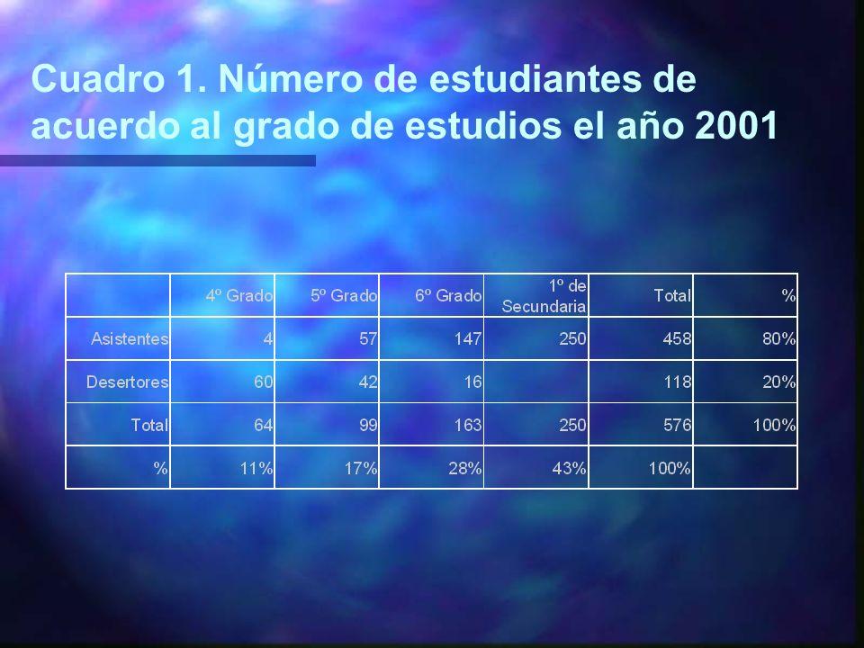 Cuadro 1. Número de estudiantes de acuerdo al grado de estudios el año 2001