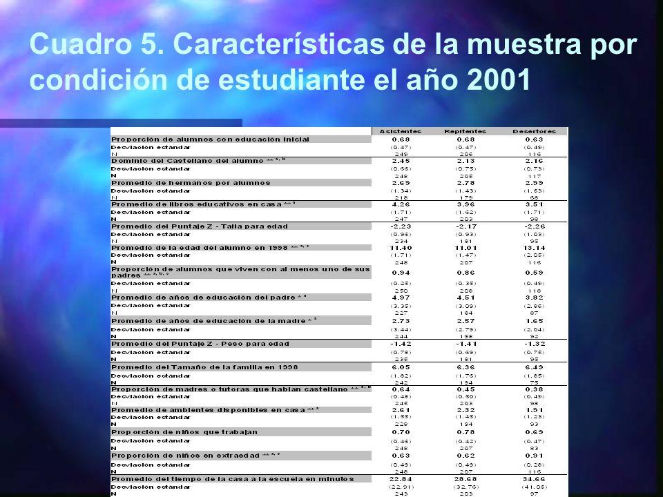 Cuadro 5. Características de la muestra por condición de estudiante el año 2001