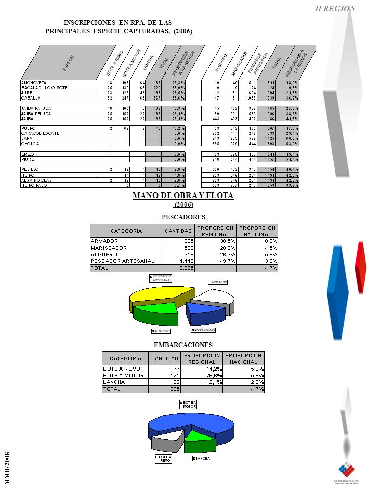MANO DE OBRA Y FLOTA (2006) II REGION EMBARCACIONES PESCADORES INSCRIPCIONES EN RPA, DE LAS PRINCIPALES ESPECIE CAPTURADAS, (2006) MMB/2008