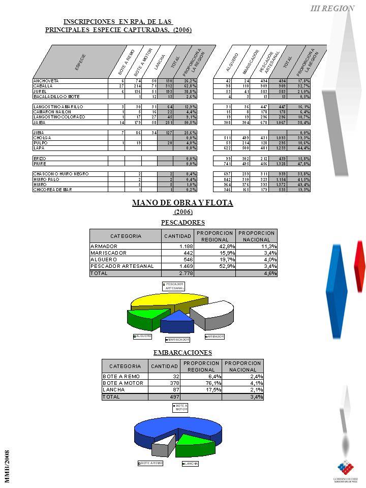 III REGION EMBARCACIONES PESCADORES MANO DE OBRA Y FLOTA (2006) INSCRIPCIONES EN RPA, DE LAS PRINCIPALES ESPECIE CAPTURADAS, (2006) MMB/2008