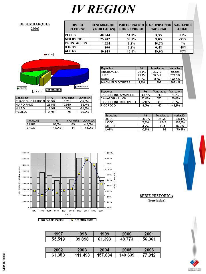 IV REGION SERIE HISTORICA (toneladas) DESEMBARQUES 2006 MMB/2008