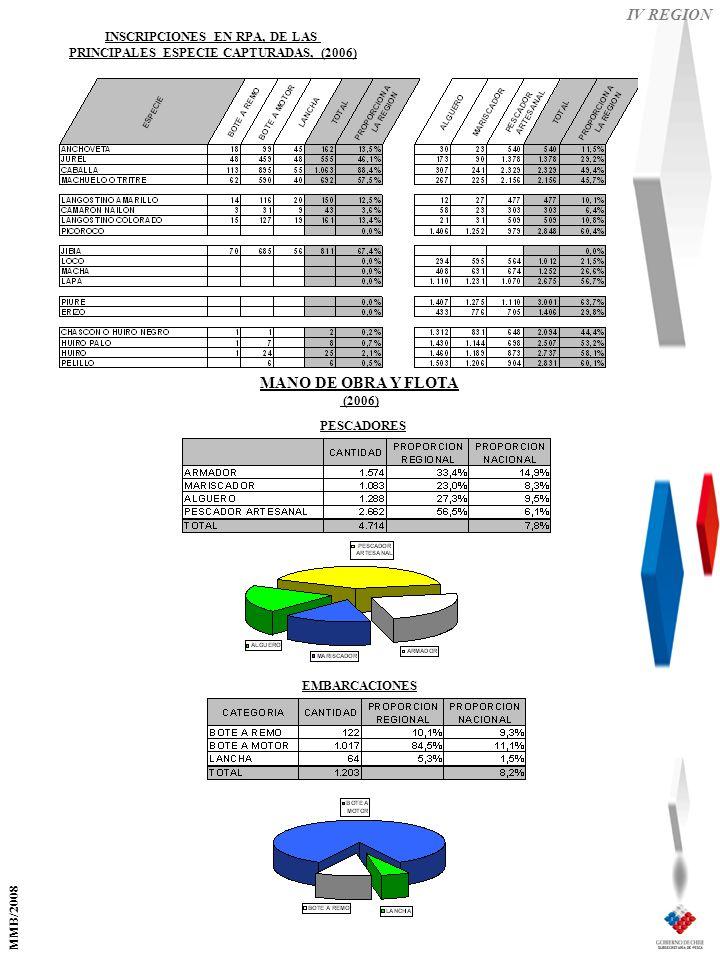 IV REGION EMBARCACIONES PESCADORES MANO DE OBRA Y FLOTA (2006) INSCRIPCIONES EN RPA, DE LAS PRINCIPALES ESPECIE CAPTURADAS, (2006) MMB/2008