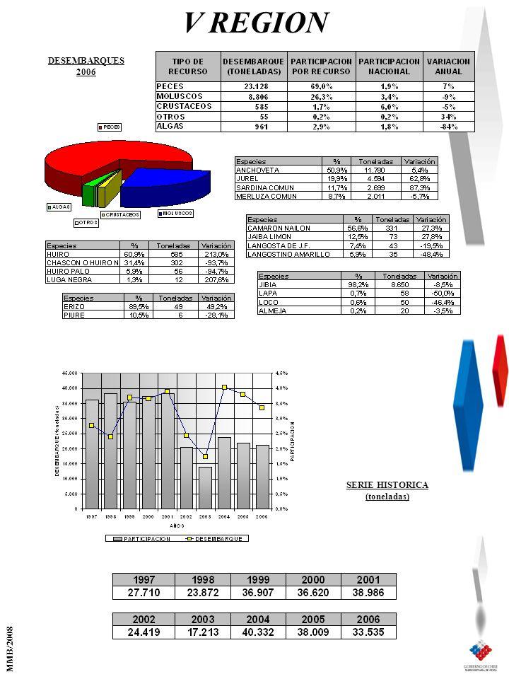 V REGION SERIE HISTORICA (toneladas) DESEMBARQUES 2006 MMB/2008