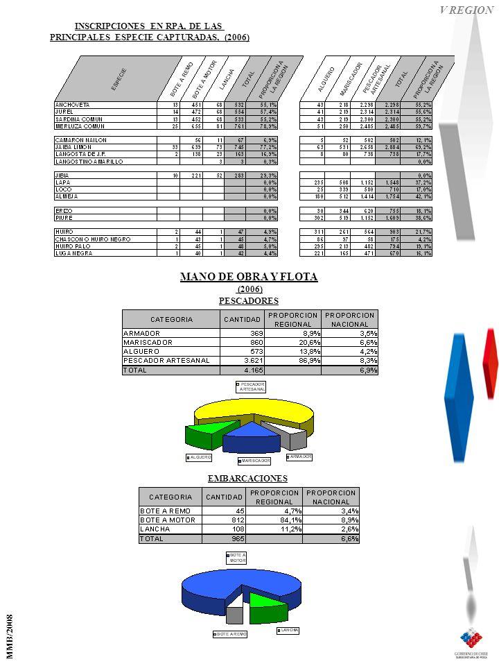 V REGION EMBARCACIONES PESCADORES MANO DE OBRA Y FLOTA (2006) INSCRIPCIONES EN RPA, DE LAS PRINCIPALES ESPECIE CAPTURADAS, (2006) MMB/2008
