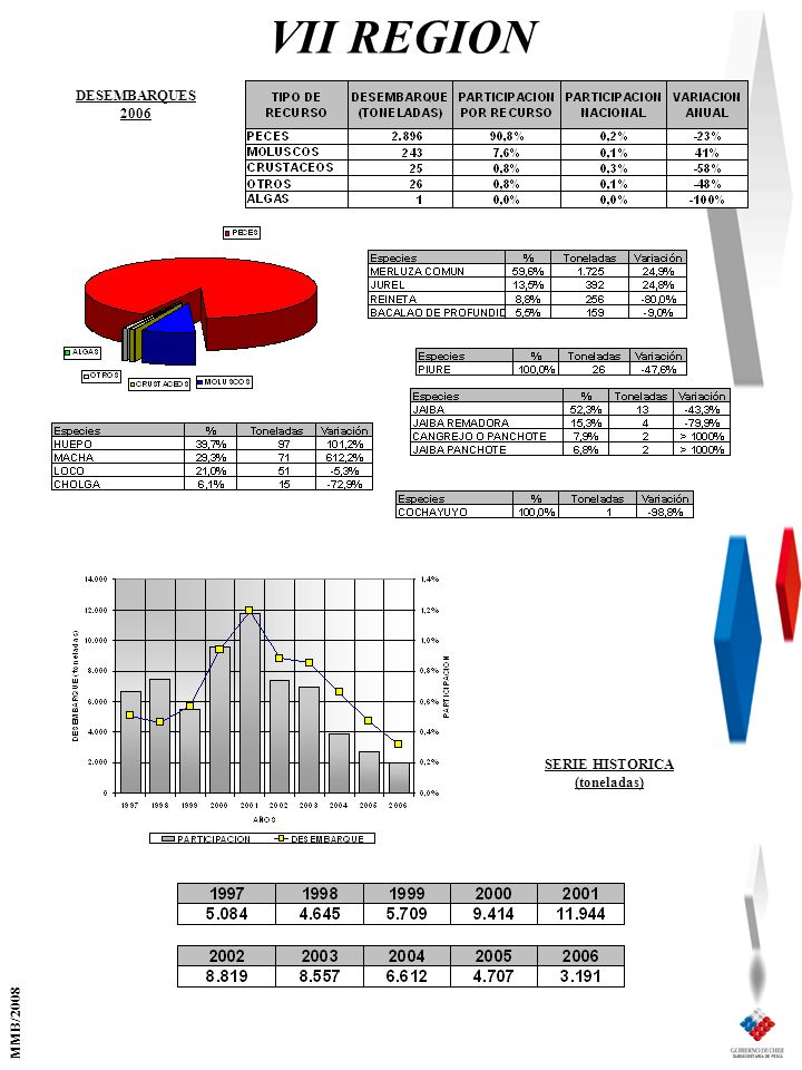 VII REGION SERIE HISTORICA (toneladas) DESEMBARQUES 2006 MMB/2008
