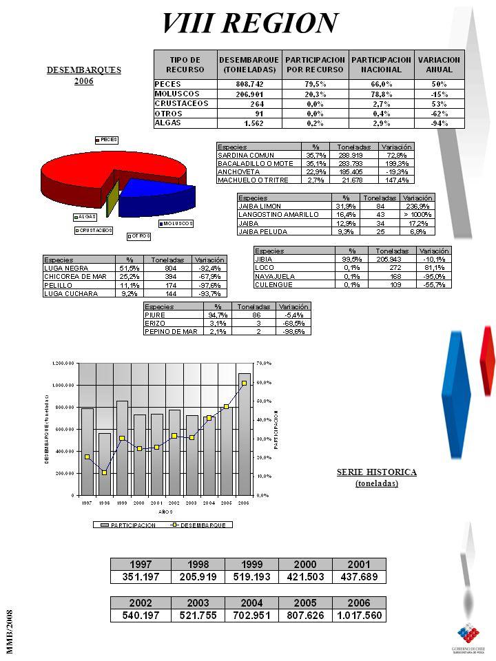 VIII REGION SERIE HISTORICA (toneladas) DESEMBARQUES 2006 MMB/2008