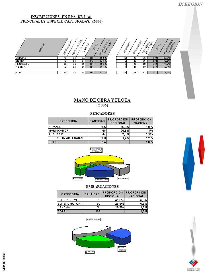IX REGION EMBARCACIONES PESCADORES MANO DE OBRA Y FLOTA (2006) INSCRIPCIONES EN RPA, DE LAS PRINCIPALES ESPECIE CAPTURADAS, (2006) MMB/2008