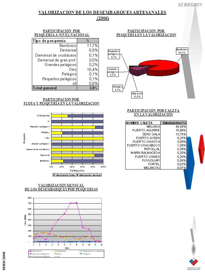 XI REGION VALORIZACION DE LOS DESEMBARQUES ARTESANALES (2006) PARTICIPACION POR FLOTA Y PESQUERÍA EN LA VALORIZACION PARTICIPACION POR PESQUERÍA EN LA VALORIZACION VALORIZACIÓN MENSUAL DE LOS DESEMBARQUES POR PESQUERIAS PARTICIPACION POR CALETA EN LA VALORIZACIÓN PARTICIPACION POR PESQUERÍA A NIVEL NACIONAL MMB/2008