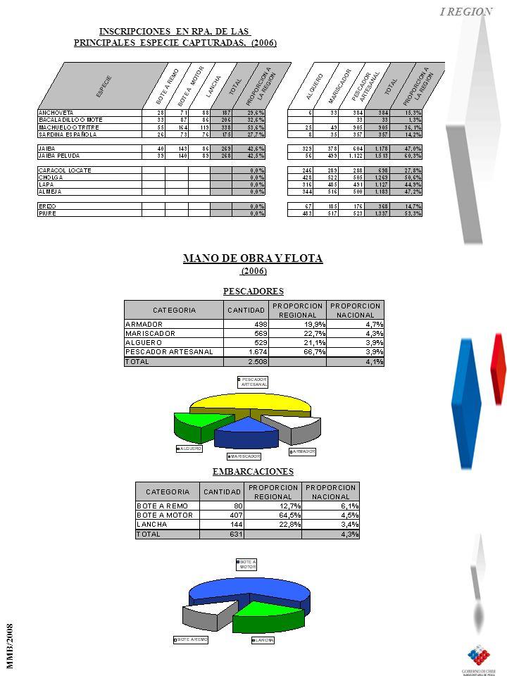 I REGION PESCADORES EMBARCACIONES MANO DE OBRA Y FLOTA (2006) INSCRIPCIONES EN RPA, DE LAS PRINCIPALES ESPECIE CAPTURADAS, (2006) MMB/2008