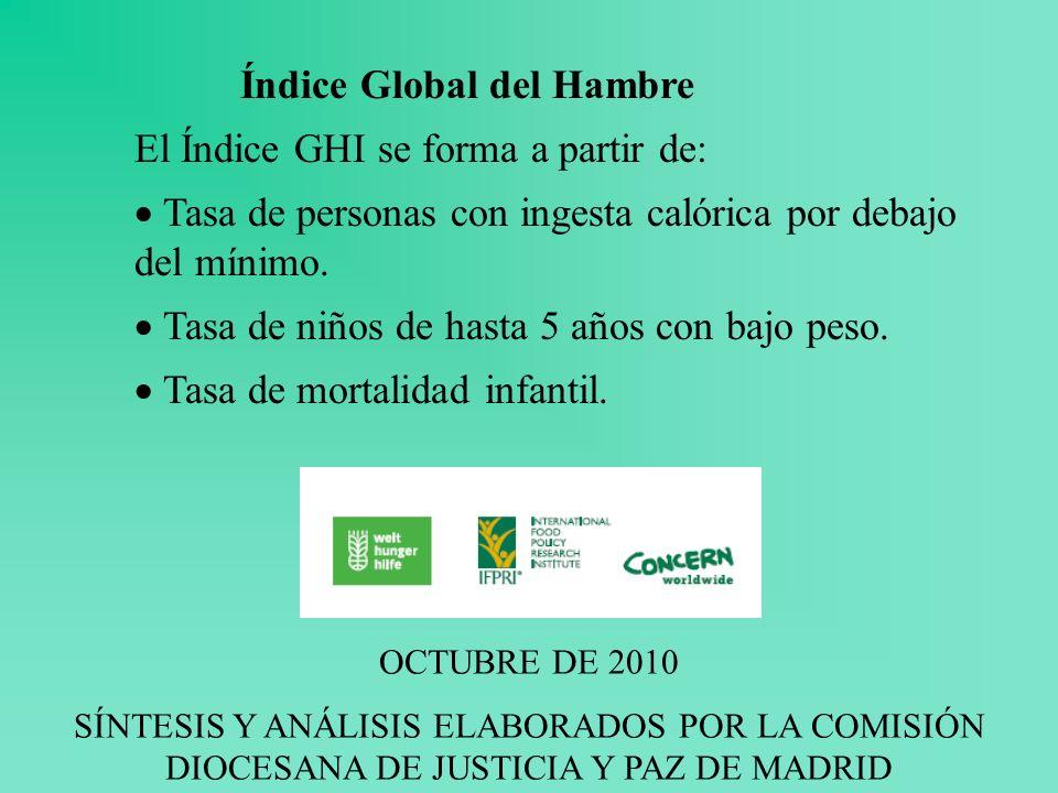 Índice Global del Hambre El Índice GHI se forma a partir de: Tasa de personas con ingesta calórica por debajo del mínimo.