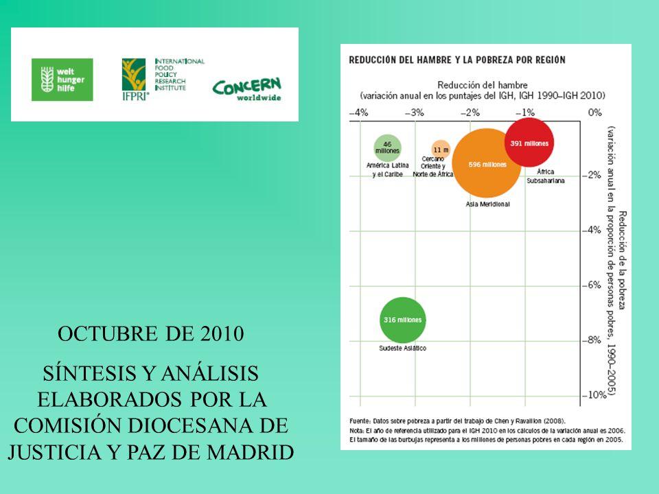 PUNTAJES DEL INDICE GLOBAL DEL HAMBRE POR PAÍS, 1990-2010 LOS QUINCE PEORES PAÍSES OCTUBRE DE 2010 SÍNTESIS Y ANÁLISIS ELABORADOS POR LA COMISIÓN DIOCESANA DE JUSTICIA Y PAZ DE MADRID