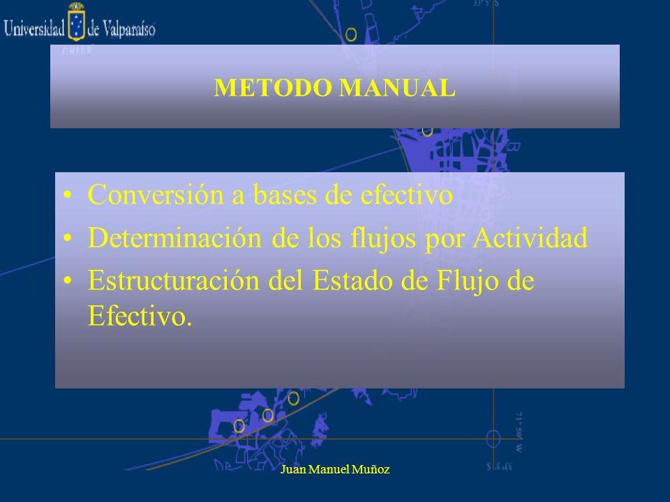 Juan Manuel Muñoz METODO MANUAL Conversión a bases de efectivo Determinación de los flujos por Actividad Estructuración del Estado de Flujo de Efectiv