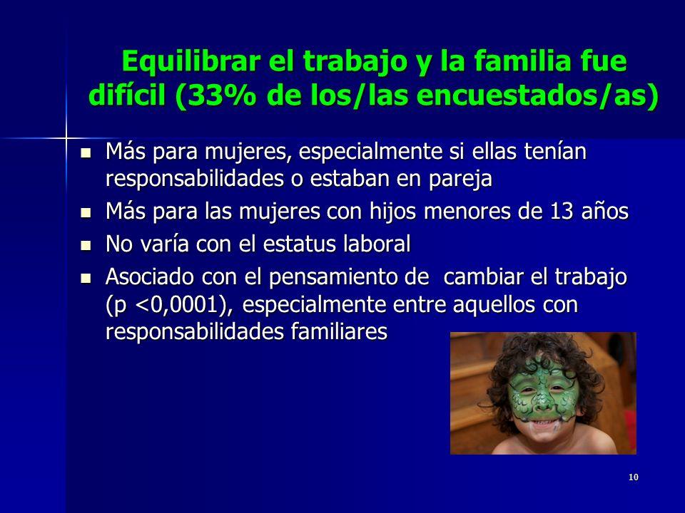 10 Equilibrar el trabajo y la familia fue difícil (33% de los/las encuestados/as) Más para mujeres, especialmente si ellas tenían responsabilidades o